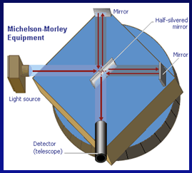 the michaelson morley experiment essay