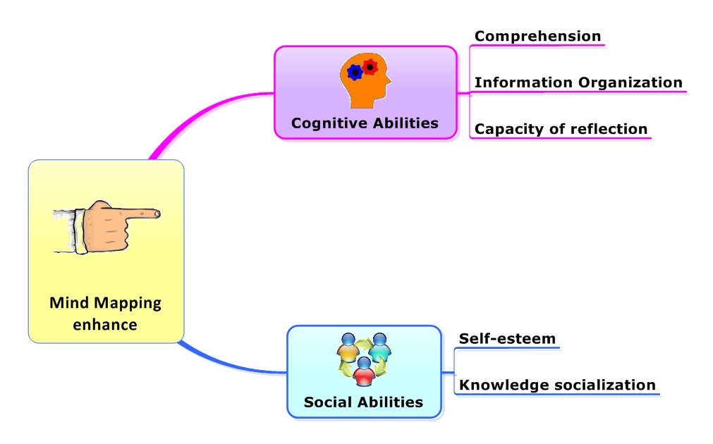 impact on learning of lateralization of brain essay Biology essays research papers title: lateralization of function in cerebral come to light and it has changed the way many think about cerebral dominance and how it pertains to learning [tags: brain hemispheres of the brain essay - hemispheres.