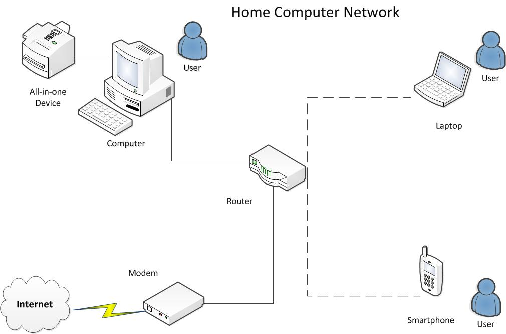 home computer network diagram