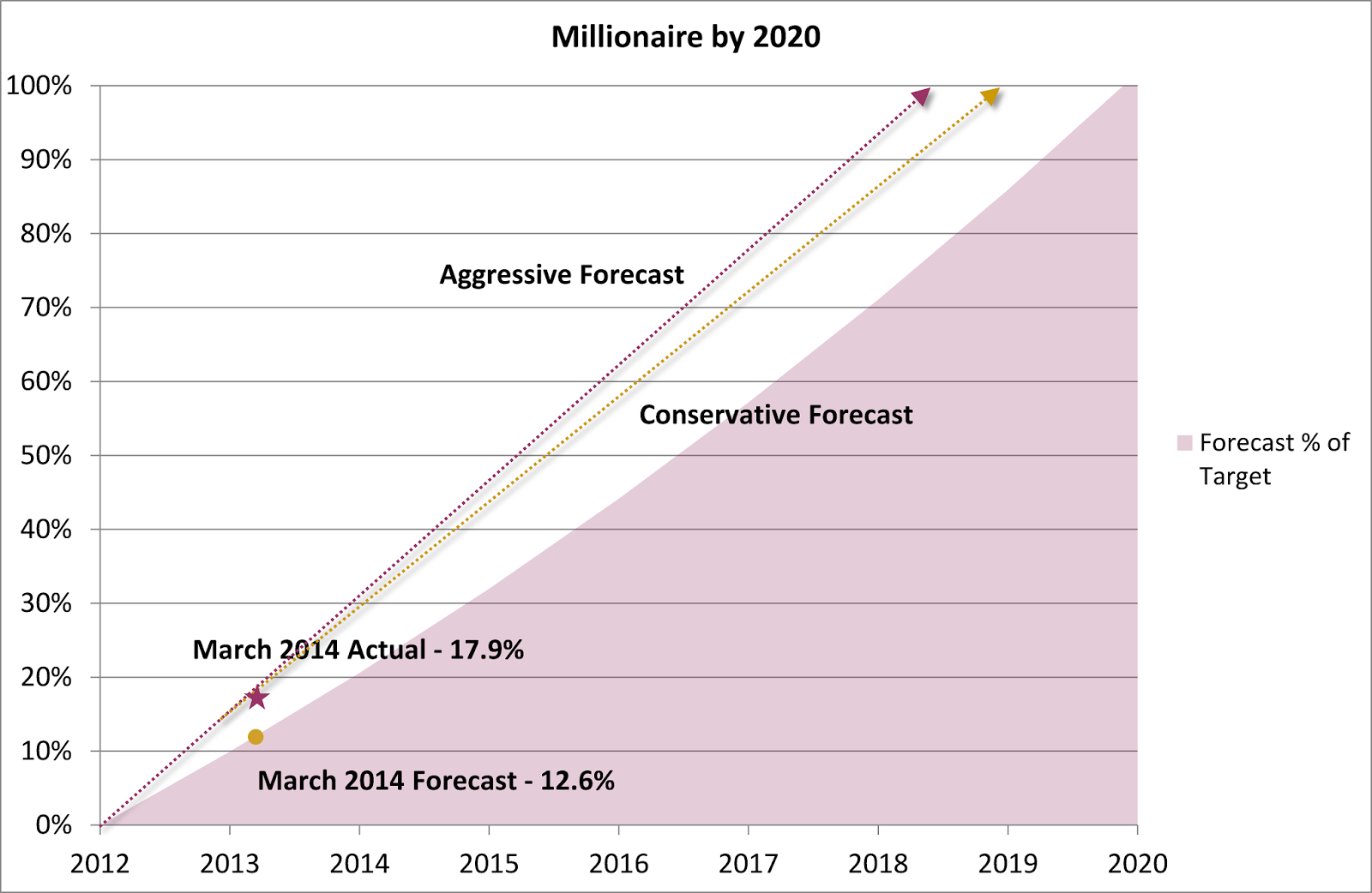 Millionaire by 2020 Plan – March 2014 Update