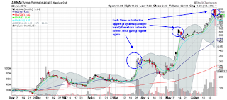 arna arena pharmaceuticals stock chart bollinger band overbought