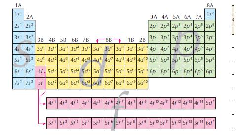 Linus+Pauling - Propriedades Periódicas Eletronegatividade
