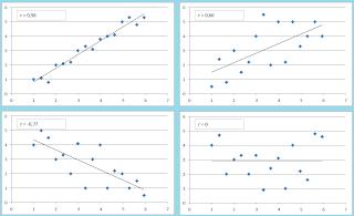 Pearson correlation