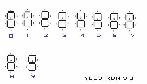 7segment display numbers