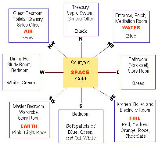 Dwarka parichay news info services understanding vastu for Home architecture according to vastu