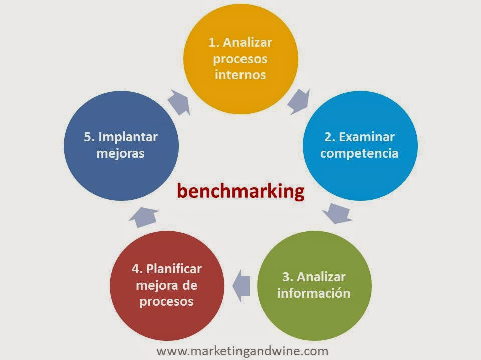 Imagen-Proceso-Benchmarking