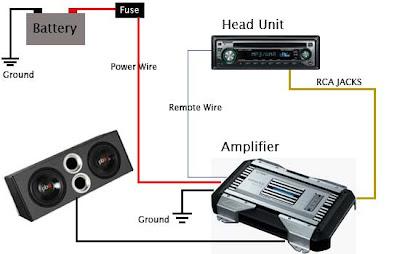 Car Audio Amplifier Instalation Guide