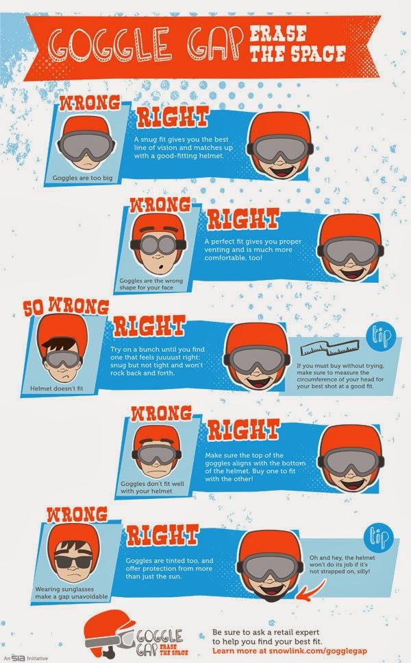 http://www.snowsports.org/gatekeeper/files/SIA-goggle-gap-poster.pdf