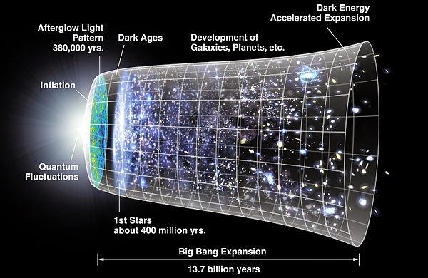 umur alam semesta