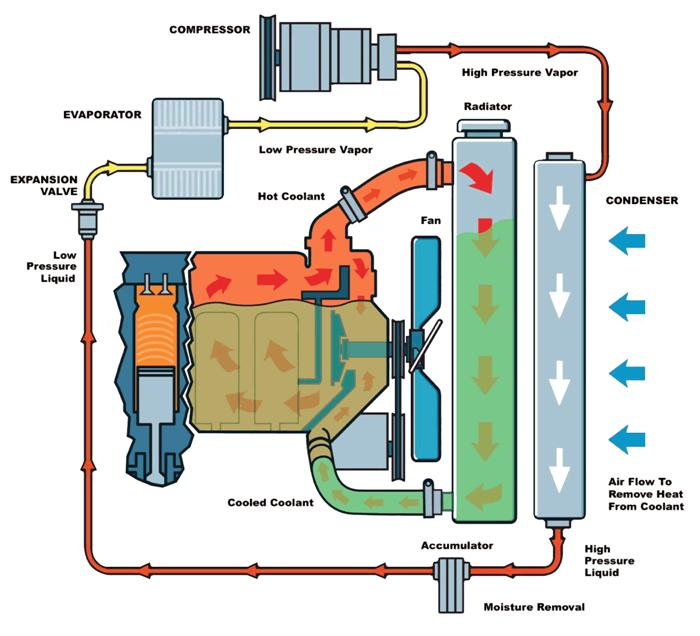 Do You Know How Cooling System Works