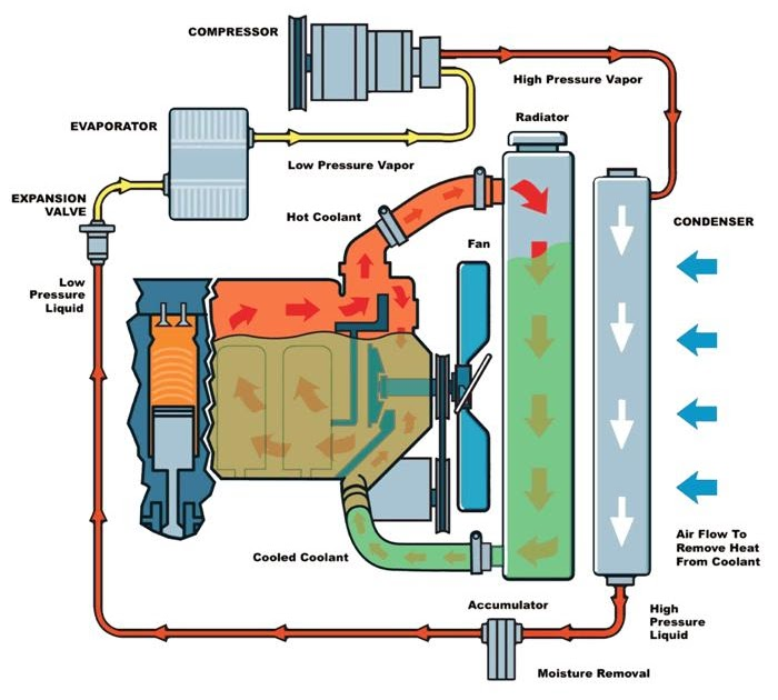 DO YOU KNOW HOW COOLING SYSTEM WORKS CAR MANIACS