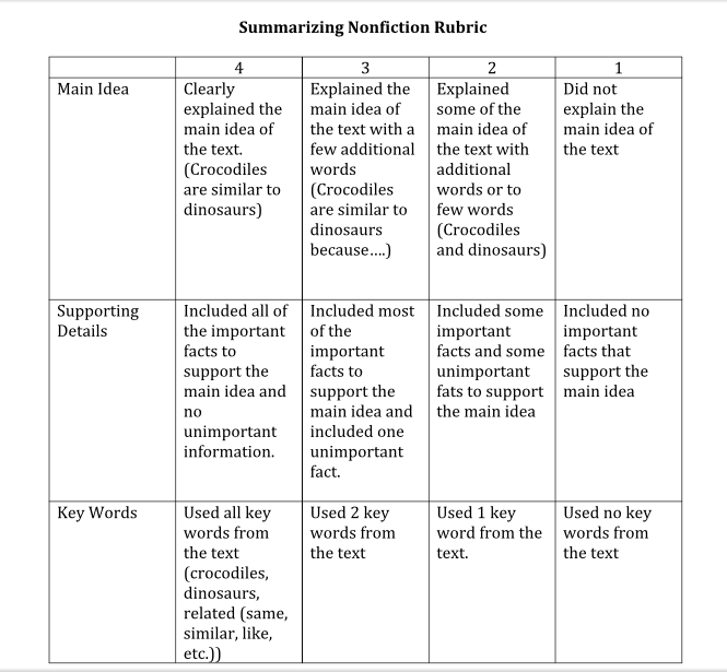 Assessment and Rubrics   Kathy Schrock     s Guide to Everything Pinterest Persuasive Writing Rubric