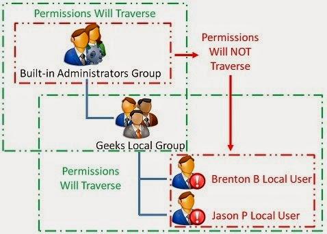 create local administrator account windows 7