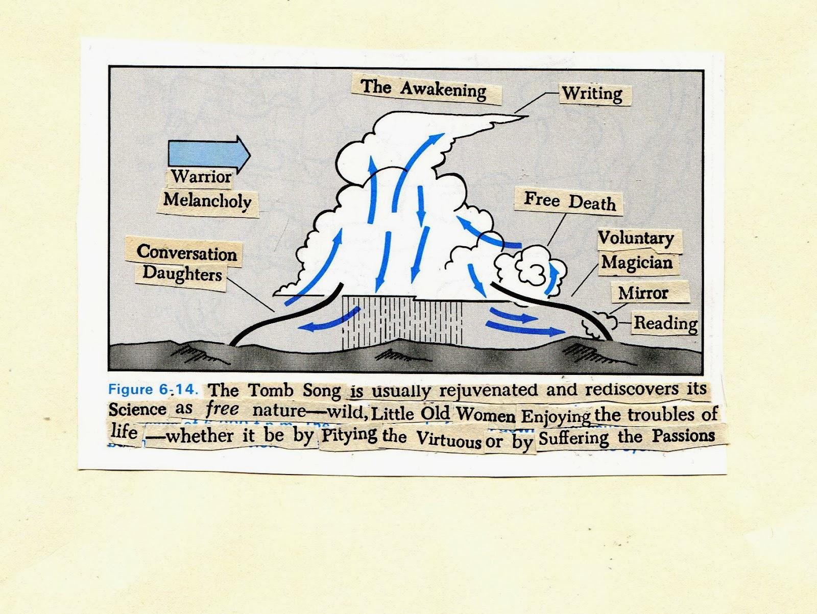 figure 6 14 by wendy walker