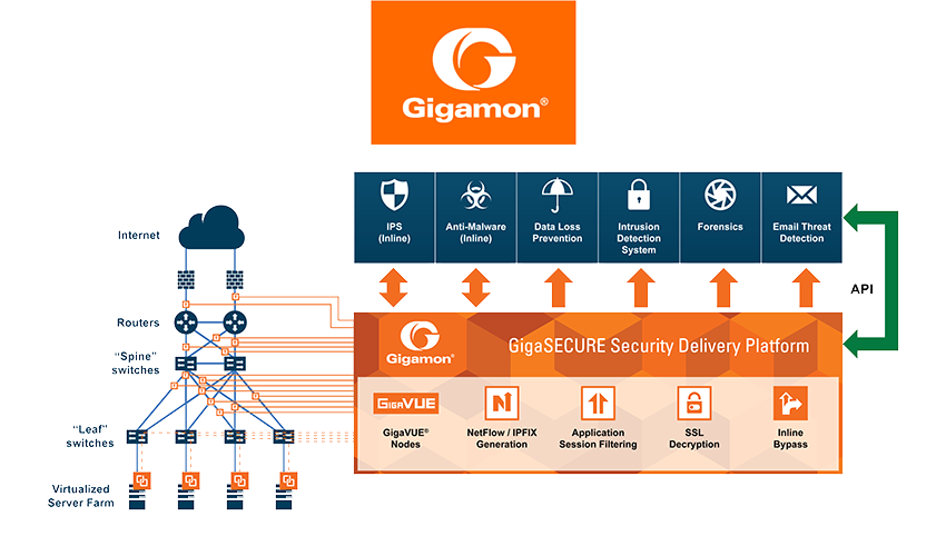 Converge! Network Digest: Gigamon
