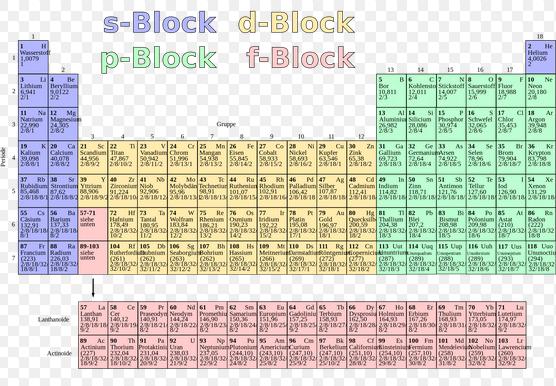 f block elements