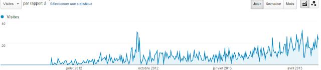 Statistiques du blog pour le mois d'avril 2013