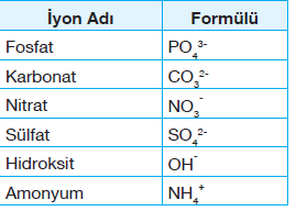 çok atomlu iyonlar