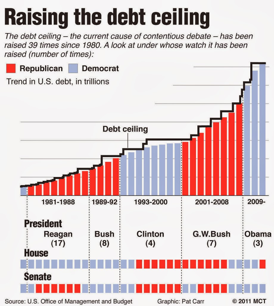 raising the debt ceiling in the united states The united states pays billions of dollars in mandatory expenses every weekday the government says aug 2 is the last day it can pay its bills if the debt limit is not increased here are estimates of the amount of revenue the government will receive each day and the payments due during the two weeks after the deadline.