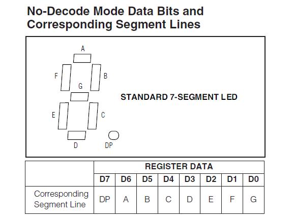 No decode mode of seven segment display driver MAX7221
