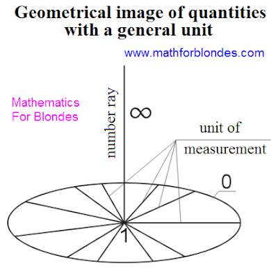 Geometrical image of quantities with a general unit. Represent any universe with all present in her units of measurements foto. Portrait of mathematics. Mathematics for blondes.