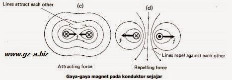 Gaya-gaya magnet pada konduktor sejajar