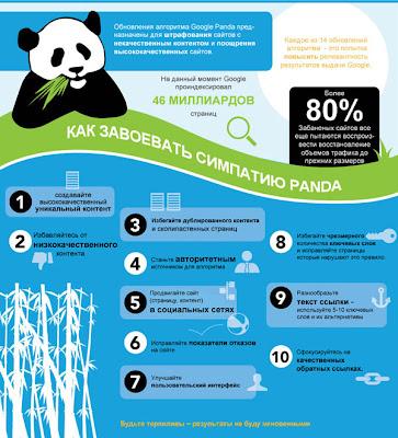 Google Панда инфографика