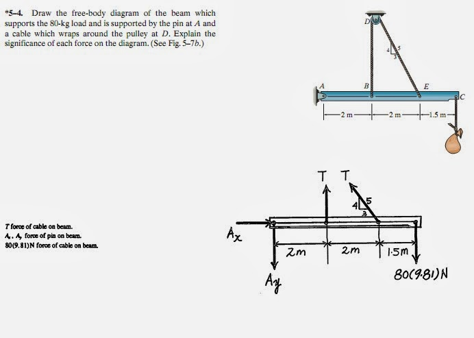 Beam free body diagram maker all kind of wiring diagrams beam free body diagram maker images gallery ccuart Images