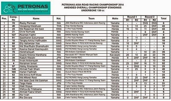 Hasil Klasemen ARRC UnderBone 130cc Sentul Indonesia 2014