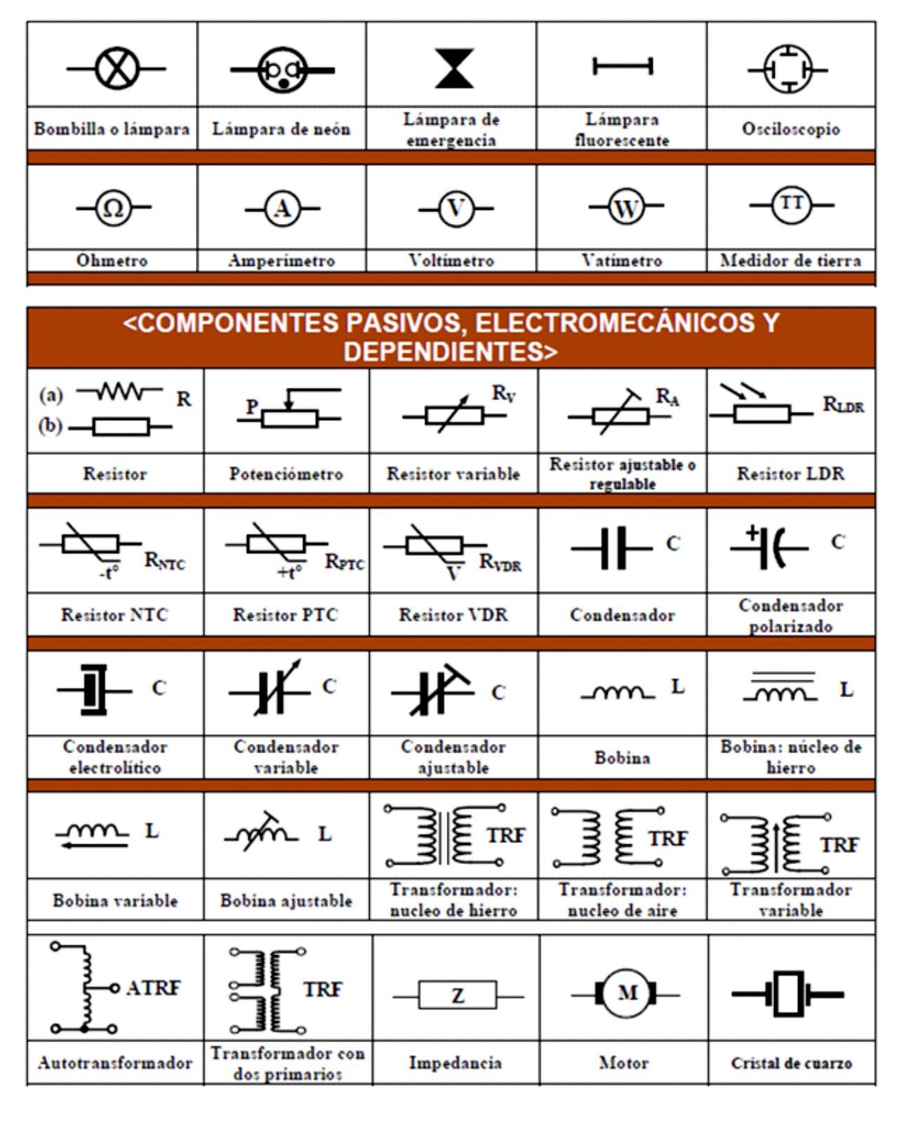 Multimetro digital simbolos electronicos basicos for Clasificacion de los planos arquitectonicos