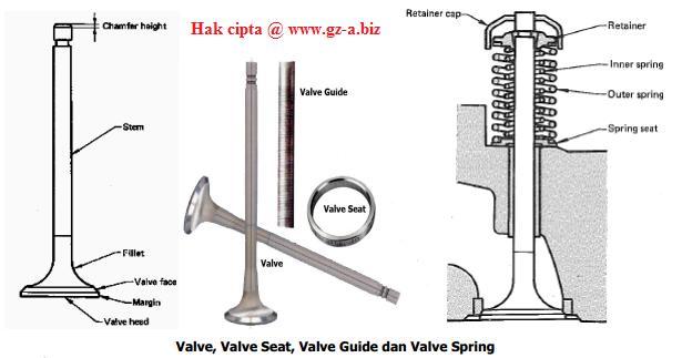 Komponen-komponen Valve
