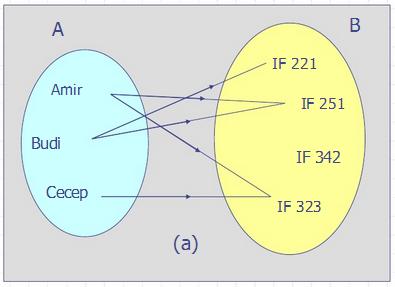 Matriks relasi dan diagram panah relasi invers npm 11512807 contoh dengan diagram panah ccuart Choice Image