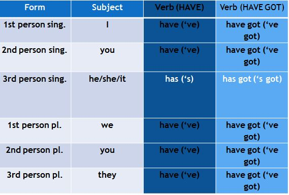 have_havegot_affirmative