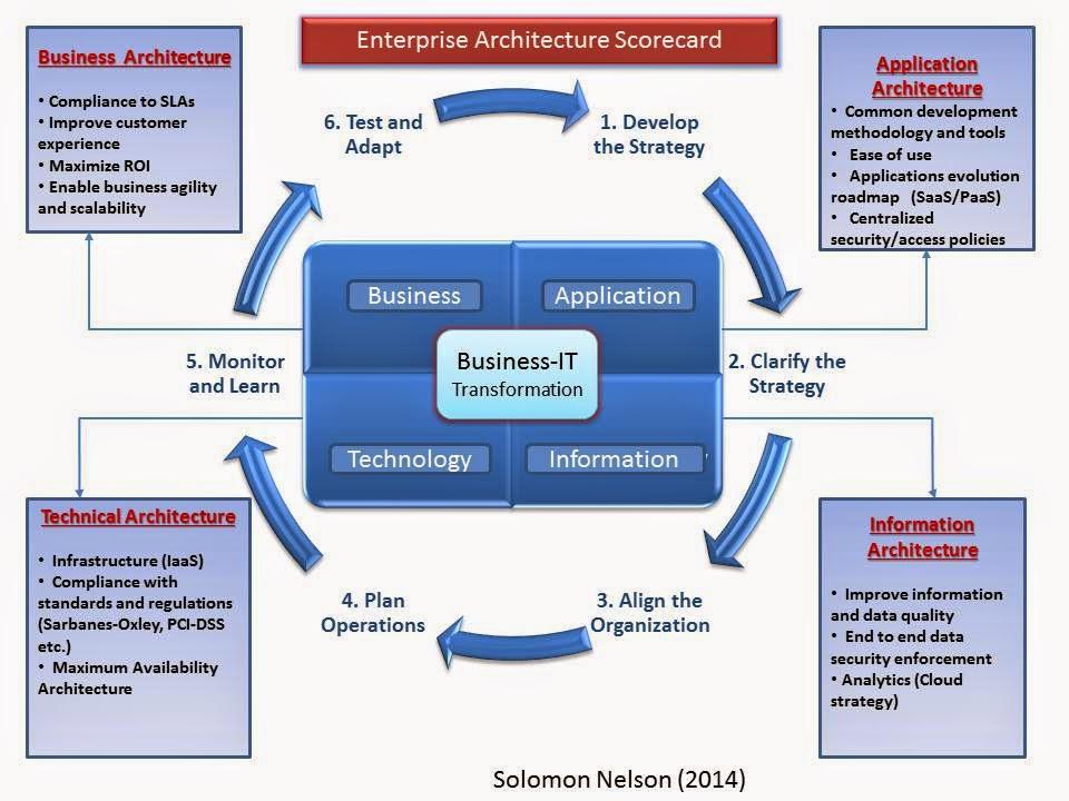Solomon Nelson: Enterprise Architecture Balanced Scorecard