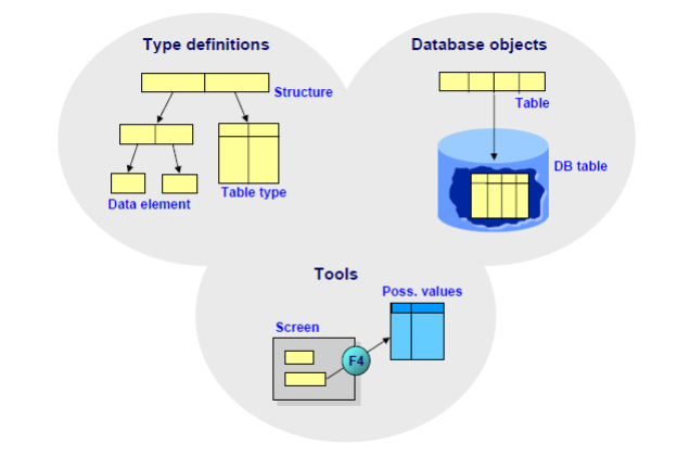 Data dictionary sap bi sap bw objects in data dictionary objects created in the abap dictionary are created in the underlying relational database using these data definitions ccuart Image collections