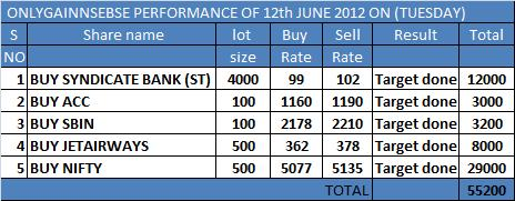 ONLYGAIN PERFORMANCE OF 12TH JUNE 2012 ON (TUESDAY)