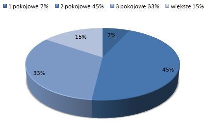 ceny wynajmu mieszkań Ursynów, Warszawa, dostępne mieszkania do wynajmu
