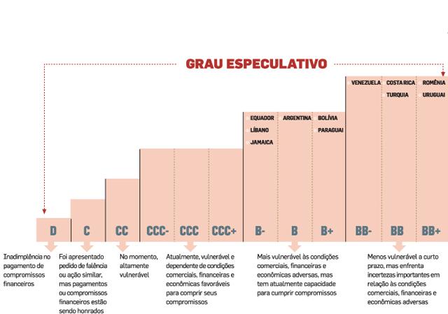 países com classificação de dívida - Especulativo