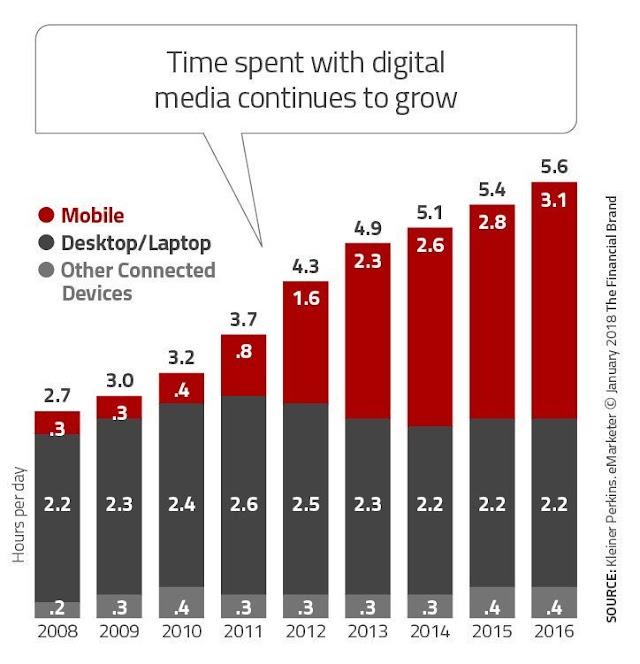 Pengguna mobile semakin tinggi