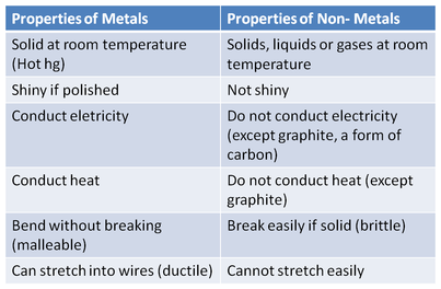 Science online: Metals and non metals and the economic ...