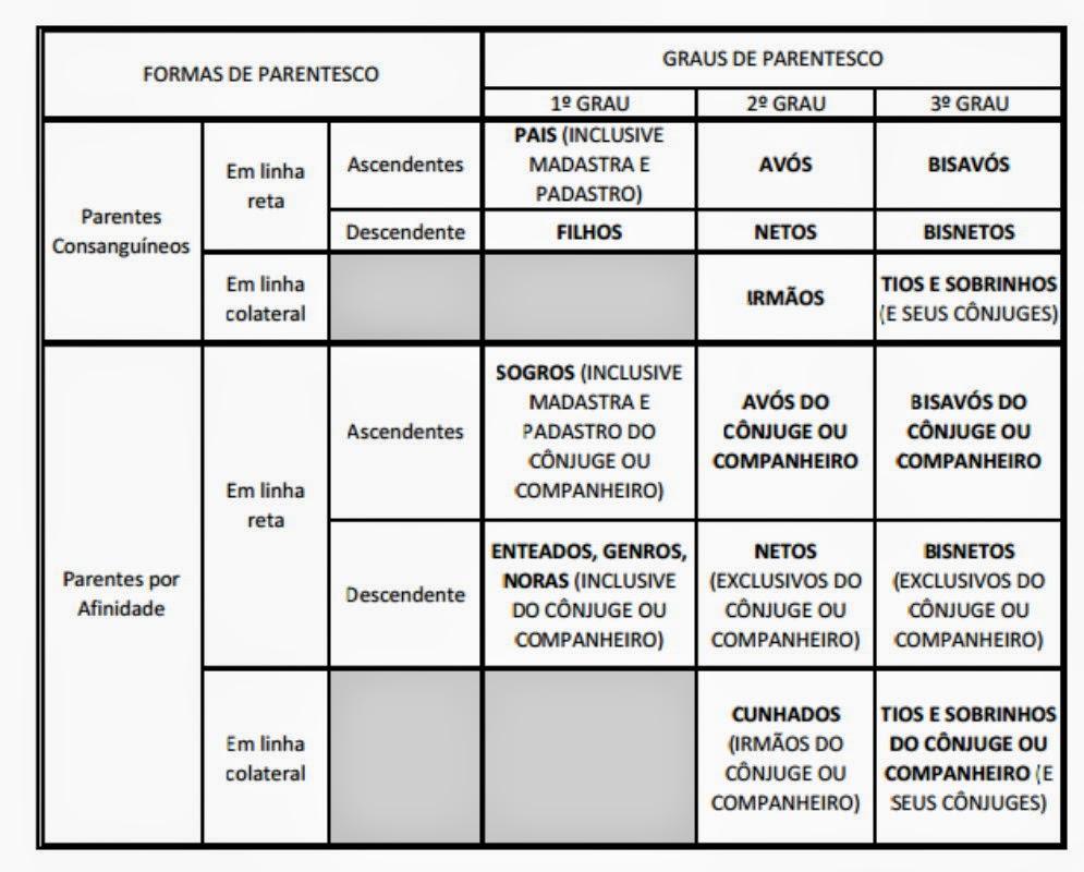 Quadro mostrando graus de parentesco consanguíneo e por afinidade até o terceiro grau.