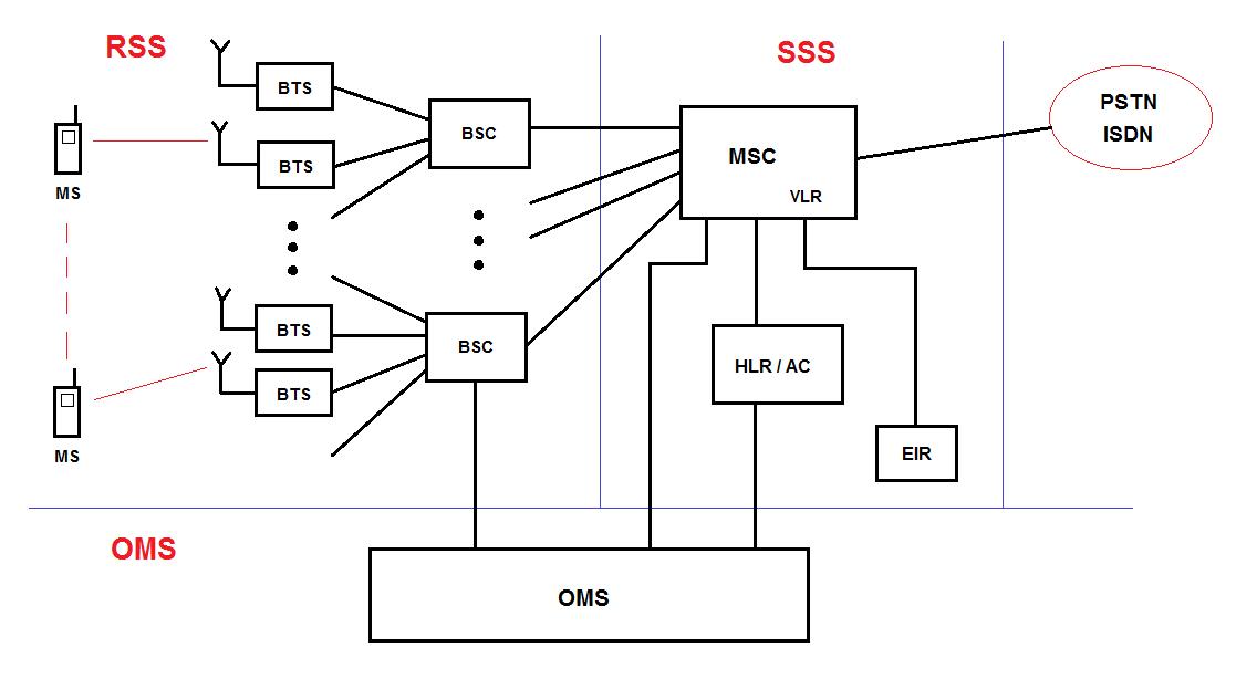 Telecotalk for Architecture gsm