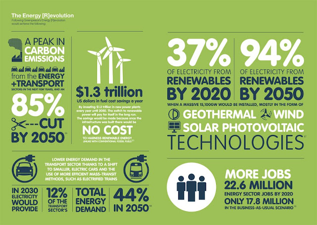Green Energy and Green Results