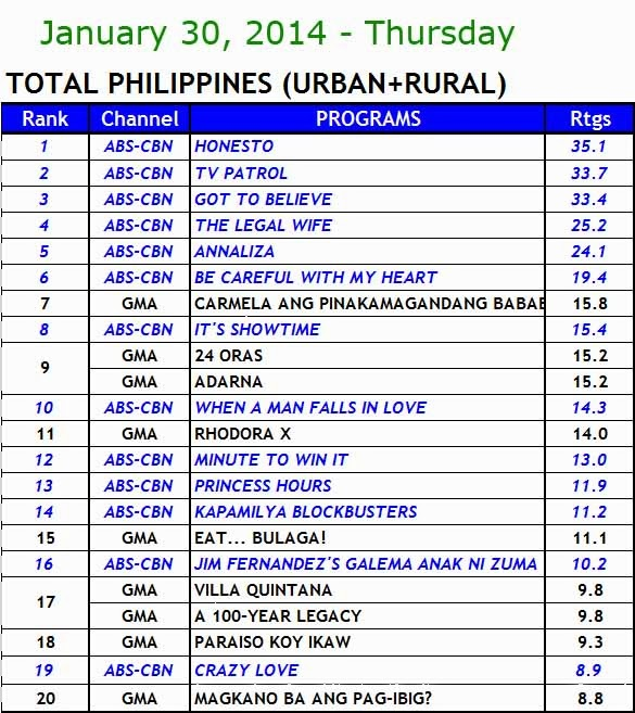 kantar media nationwide TV ratings (jan 30)