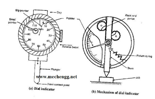 dial indicator figure