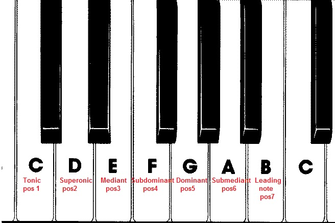 How to Learn Piano Chord Progression