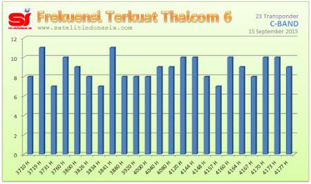 sinyal terkuat satelit Thaicom 6