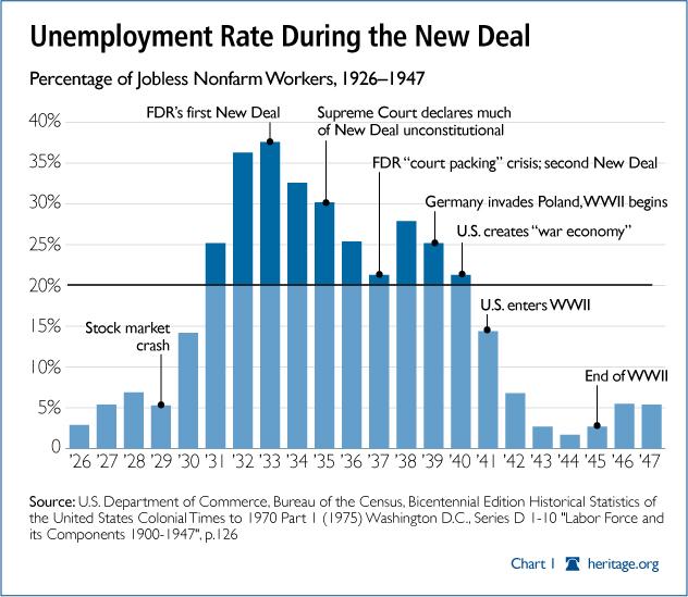to a request for an unemployment chart covering the Great DepressionThe Great Depression Unemployment Graphs
