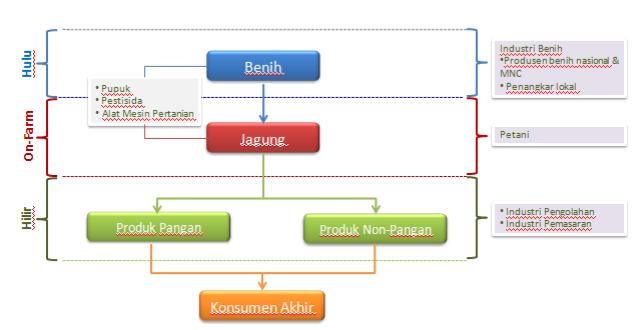 Harga Jagung BNS Indonesia Struktur Pengusahaan Jagung