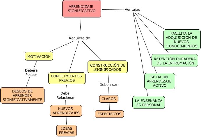 I aki celaya mapas conceptuales aprendizaje for Concepto de familia pdf